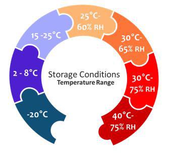 Storage Conditions Temperature Range